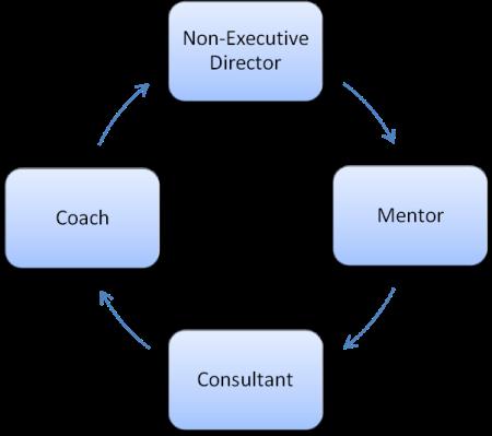 Board Support Model