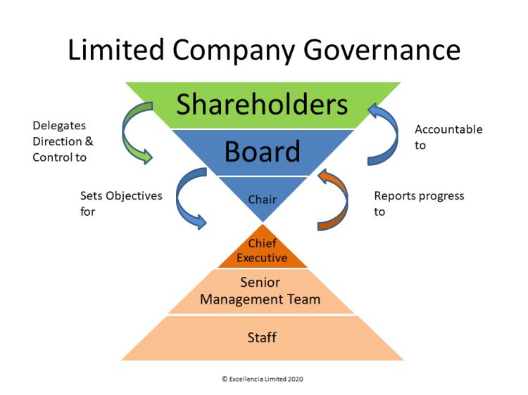 Limited Company Governance
